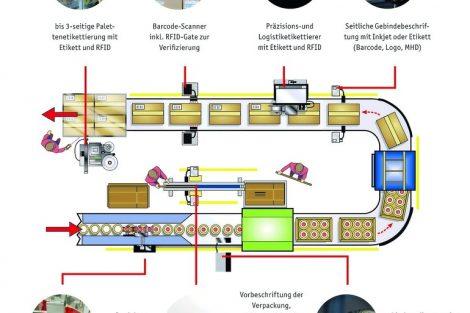 Bluhm_Produktionsablauf_mit_allen_Kennzeichnungstechnologien.jpg
