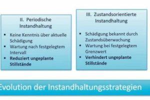Evolution_Instandhaltungsstrategien.jpg