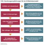 Handlungsempfehlung_KI_Betriebsmodell.png