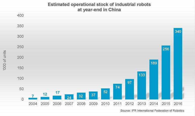 IFR_Roboter_China.jpg
