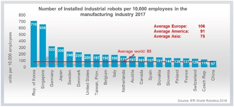 IFR_World_Robotics_Report_-_robot_density_manufacturing.jpg
