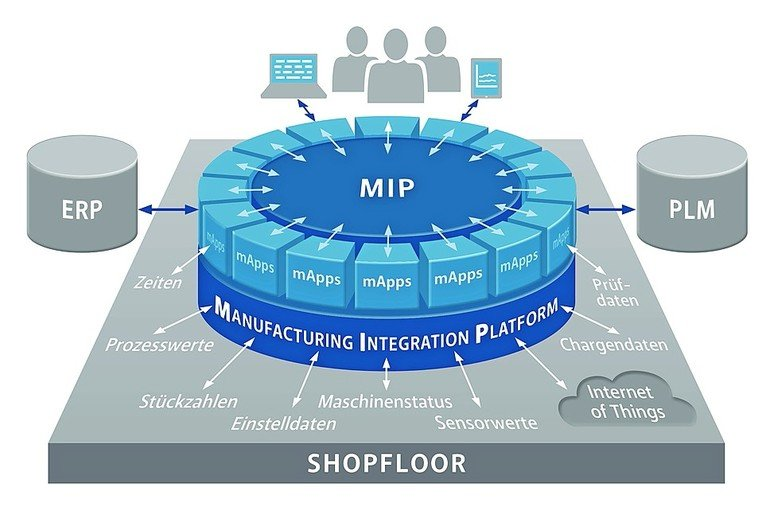 MPDV_MIP_Manufacturing-Integration-Platform.jpg