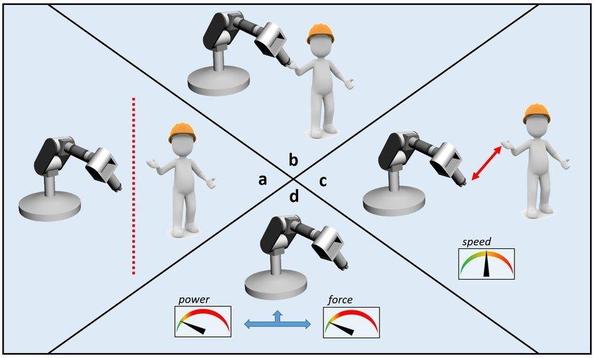 Cobot: Zusammenarbeit bei der Mensch-Roboter-Kollaboration