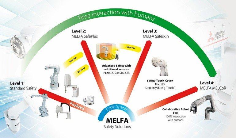 Mitsubishi_MELFA_Safety.jpg