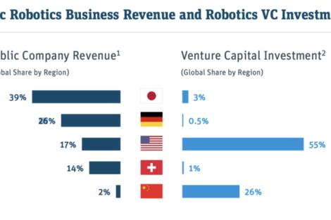 Robotik_Investitionen.png
