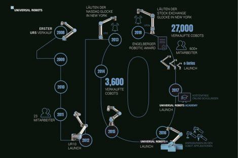 UR_10_Jahre_Cobots_Infografik.jpg