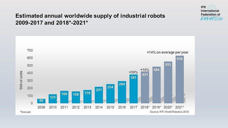 IFR-Roboterdichte von 2009 bis 2021