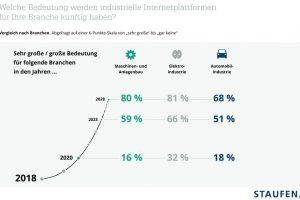 staufen-Industrie-4.0-Index-Plattformen.jpg